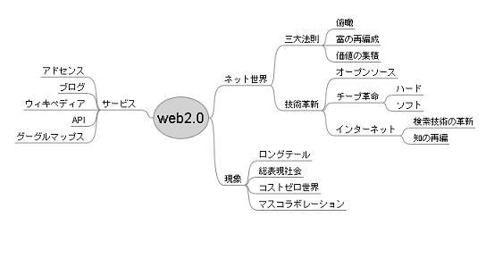 mindmap_20090202.jpeg